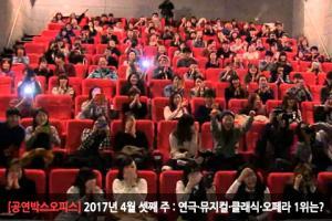 [2017년 4월 셋째 주 : 공연박스오피스] '4,478명' 불러모은 '엄마 까투리' 종합 1위